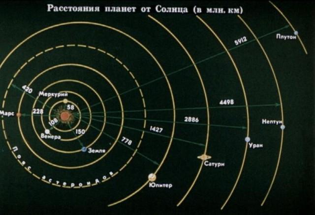 Расстояние между планетами в Солнечной системе